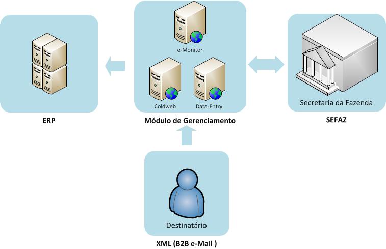 entrada-datacenter-simplificado-1710017.png